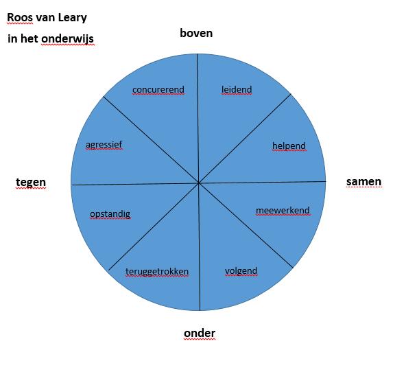 Roos van Leary in het onderwijs